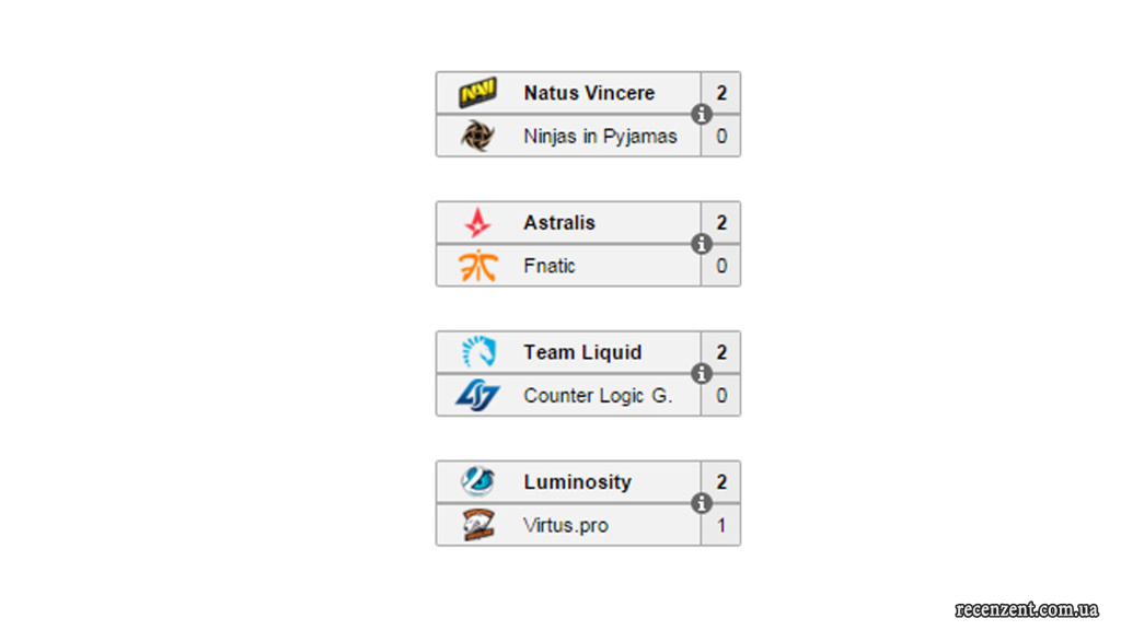 Обзор чемпионата MLG Major Championship: Columbus