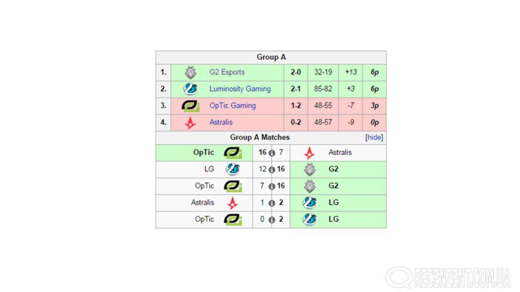 ESL Pro League Season 3: Finals - обзор чемпионата от сайта Рецензент. Итоги, прей-офф, групповой этап. Финал. Победитель