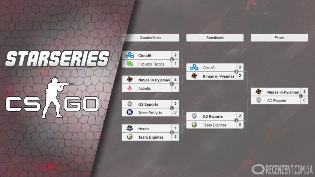 Итоги второй по счёту крупнейшего турнира по CS:GO – StarLadder i-League StarSeries Season 2 в Киеве! Обзор сайта Рецензент